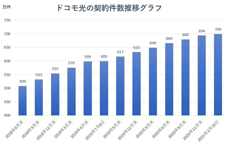 ドコモ光 契約数の推移グラフ