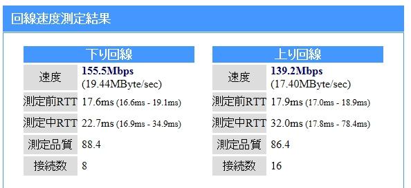 ドコモ光 速度測定の結果(実測値)